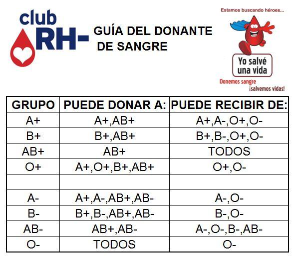 Guía del Donante de Sangre