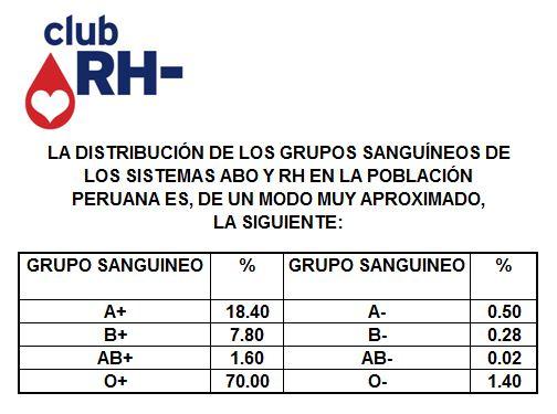 Porcentajes Grupo Sanguíneo en el Perú