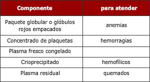 Usos de la sangre donada